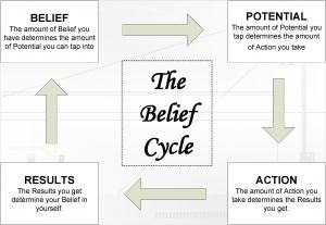 belief-cycle-tmb2